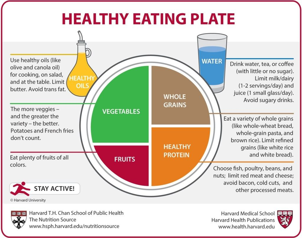 HSPH Healthy Eating Plate