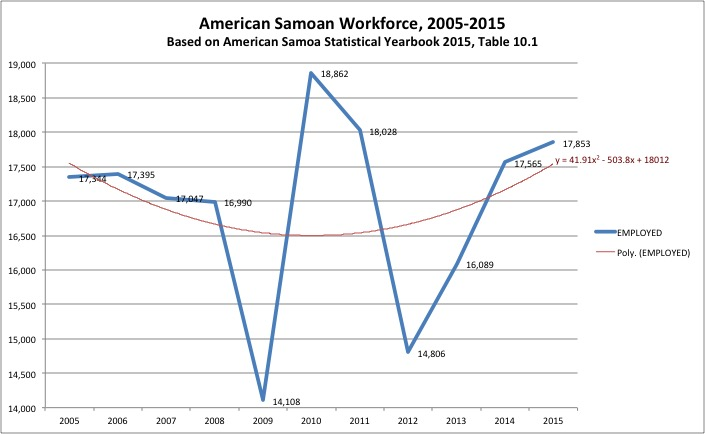 American Samoan Workforce, 2005-2015, from American Samoa Statistical Yearbook 2015