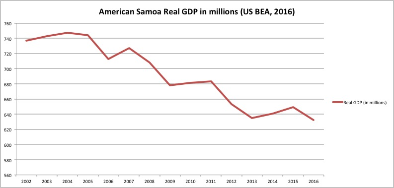 American Samoa real GDP (in millions) according to the US Department of Commerce, Bureau of Economic Analysis, 2016